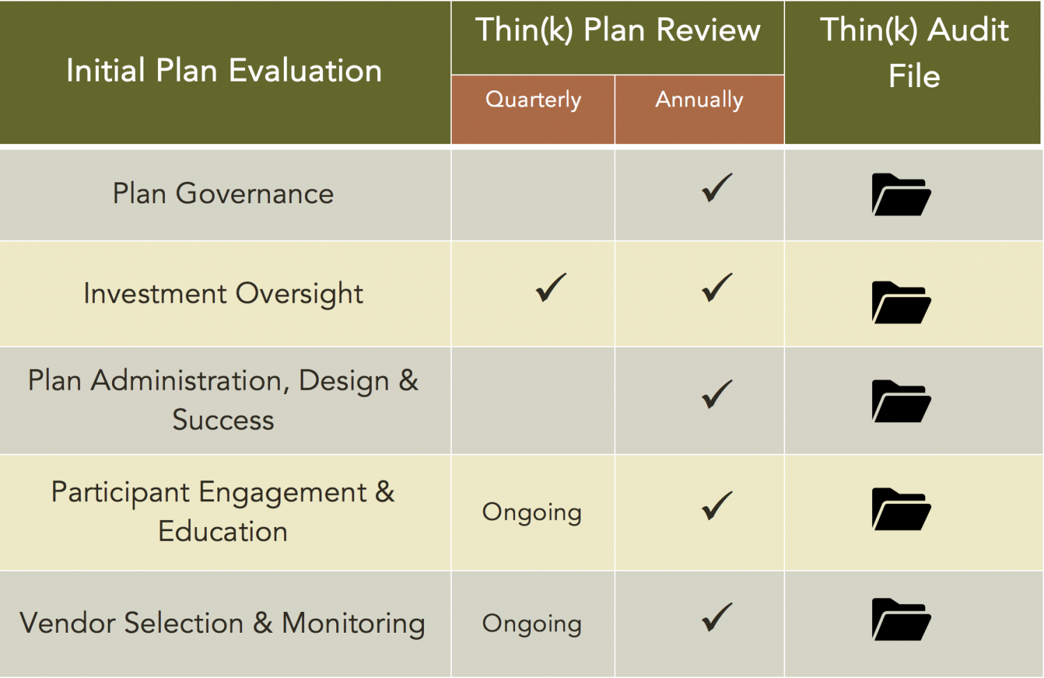 Investment policy statements for 401k plans - Click On The Rows Below To Load A Checklist Of Key Questions And Action Steps For Each Component